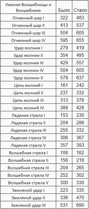 Black Desert Россия. Изменения в игре от 22.08.18.